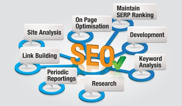 On Page SEO Guidance