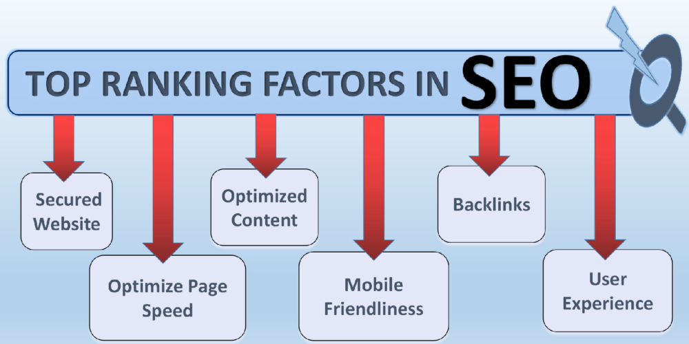 Ranking Factors for SEO