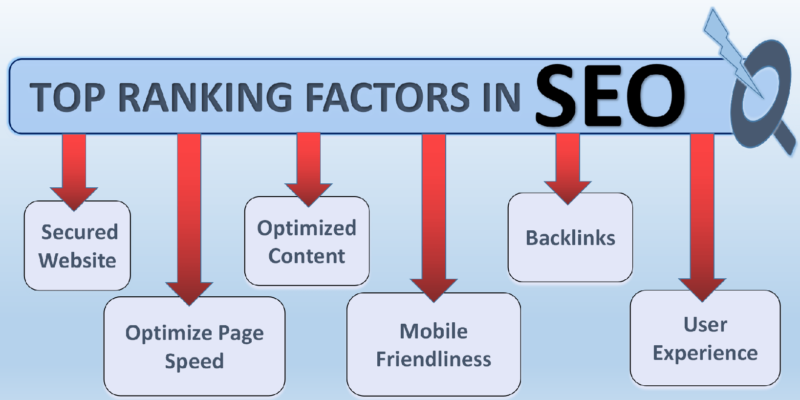 Factors That Impact on SEO Results