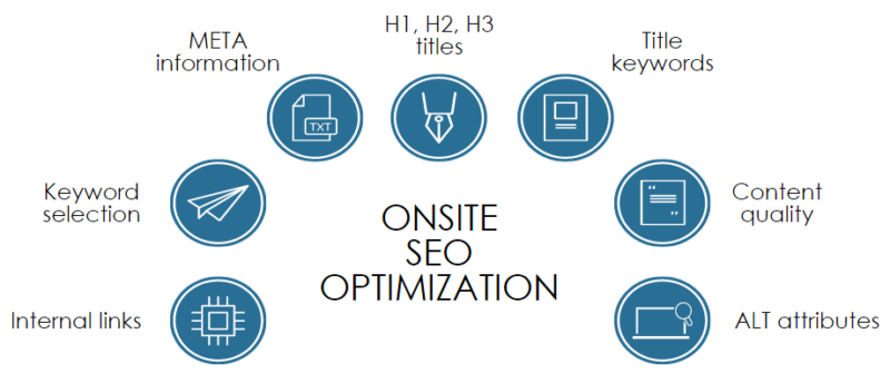 A FREE SEO Audit for your Business